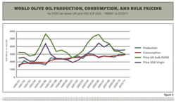 olive industry study
